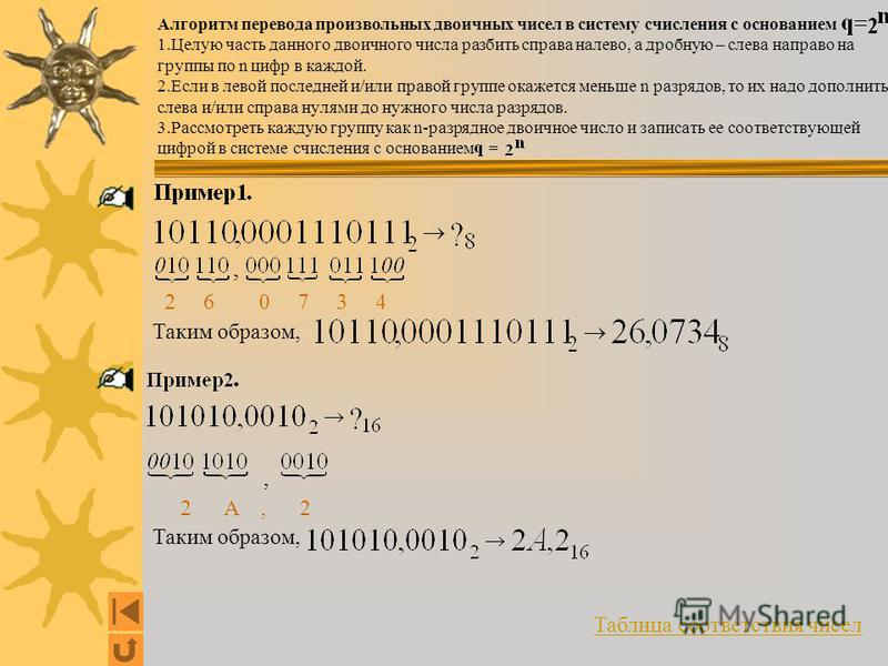 Алгоритм перевода произвольных двоичных чисел в систему счисления с основанием 1. Целую часть данного двоичного числа разбить справа налево, а дробную – слева направо на группы по n цифр в каждой. 2. Если в левой последней и/или правой группе окажетс