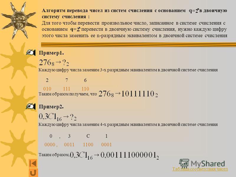 Алгоритм перевода чисел из систем счисления с основанием в двоичную систему счисления : Для того чтобы перевести произвольное число, записанное в системе счисления с основанием, перевести в двоичную систему счисления, нужно каждую цифру этого числа з