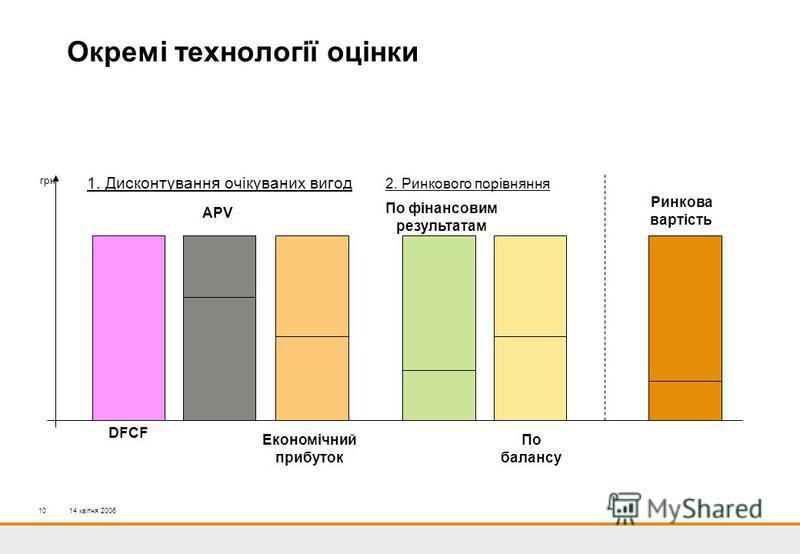 14 квітня 200610 Окремі технології оцінки 2. Ринкового порівняння 1. Дисконтування очікуваних вигод грн DFCF APV Економічний прибуток По фінансовим результатам По балансу Ринкова вартість