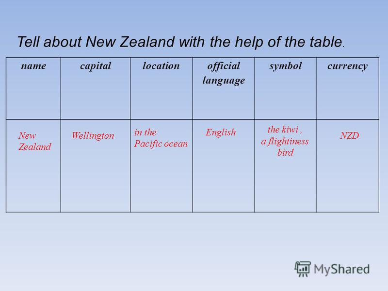 Tell about New Zealand with the help of the table. namecapitallocation official language symbolcurrency New Zealand Wellington in the Pacific ocean English the kiwi, a flightiness bird NZD