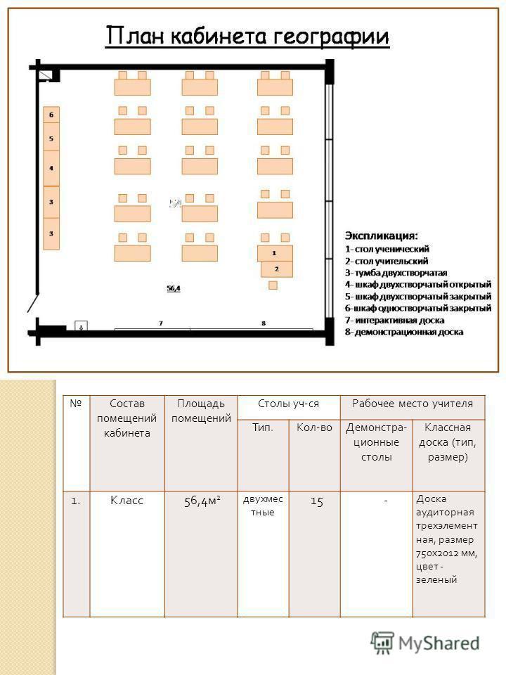 Состав помещений кабинета Площадь помещений Столы уч - ся Рабочее место учителя Тип. Кол - во Демонстра - ционные столы Классная доска ( тип, размер ) 1. Класс 56,4 м 2 двухмес тные 15 - Доска аудиторная трехэлемент ная, размер 750 х 2012 мм, цвет -