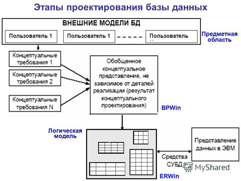 BPWin ERWin Предметная область Логическая модель Этапы проектирования базы данных
