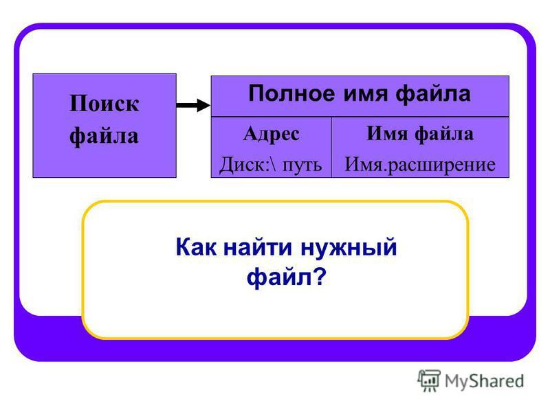Полное имя файла Поиск файла Адрес Диск:\ путь Имя файла Имя.расширение Как найти нужный файл?