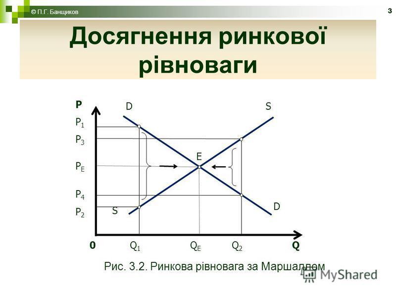3 Досягнення ринкової рівноваги 0 Q 1 Q E Q 2 Q S D E D S PP1P3PEP4P2PP1P3PEP4P2 Рис. 3.2. Ринкова рівновага за Маршаллом © П.Г. Банщиков