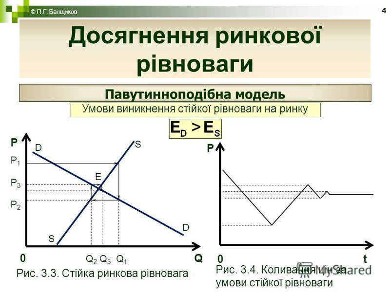 4 Досягнення ринкової рівноваги Павутинноподібна модель Умови виникнення стійкої рівноваги на ринку S D S D РP1P3P2РP1P3P2 E 0 Q 2 Q 3 Q 1 Q Рис. 3.3. Стійка ринкова рівновага t0 Р Рис. 3.4. Коливання цін за умови стійкої рівноваги © П.Г. Банщиков