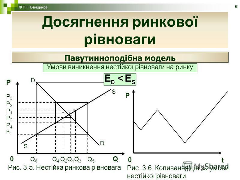 6 Досягнення ринкової рівноваги Павутинноподібна модель Умови виникнення нестійкої рівноваги на ринку РP5P3P1P2P4Р6РP5P3P1P2P4Р6 D D S S 0 Q 6 Q 4 Q 2 Q 1 Q 3 Q 5 Q Р 0 t Рис. 3.5. Нестійка ринкова рівновага Рис. 3.6. Коливання цін за умови нестійкої