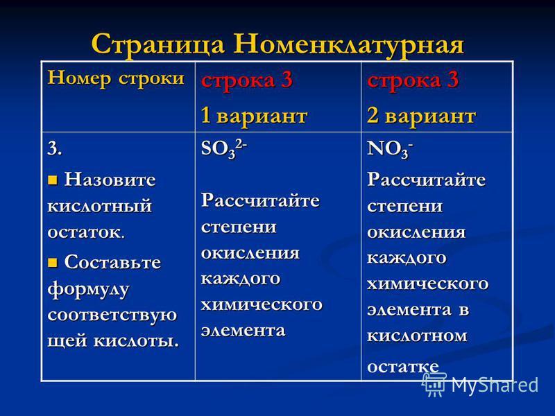 Страница Номенклатурная Номер строки строка 3 1 вариант строка 3 2 вариант 3. Назовите кислотный остаток. Назовите кислотный остаток. Составьте формулу соответствую щей кислоты. Составьте формулу соответствую щей кислоты. SO 3 2- Рассчитайте степени