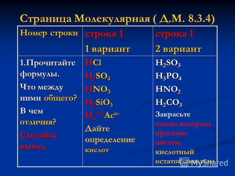 Страница Молекулярная ( Д.М. 8.3.4) Номер строки строка 1 1 вариант строка 1 2 вариант 1. Прочитайте формулы. Что между ними общего? В чем отличия? Сделайте вывод HCl H 2 SO 4 HNO 3 H 2 SiO 3 H n +1 Ac n- кислот Дайте определение кислот H 2 SO 3 H 3