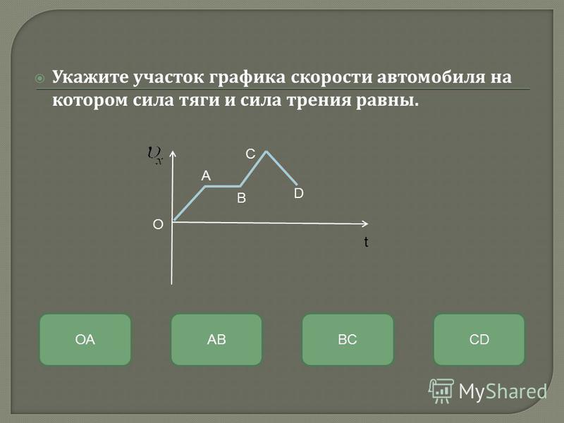 Укажите участок графика скорости автомобиля на котором сила тяги и сила трения равны. ABОАBCCD А B C D O t