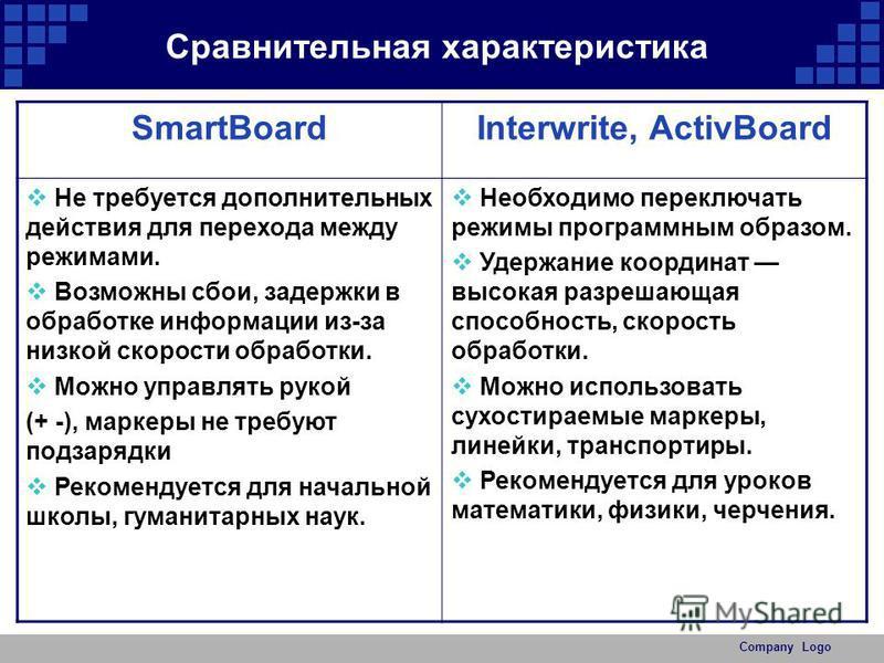 Company Logo SmartBoardInterwrite, ActivBoard Не требуется дополнительных действия для перехода между режимами. Возможны сбои, задержки в обработке информации из-за низкой скорости обработки. Можно управлять рукой (+ -), маркеры не требуют подзарядки