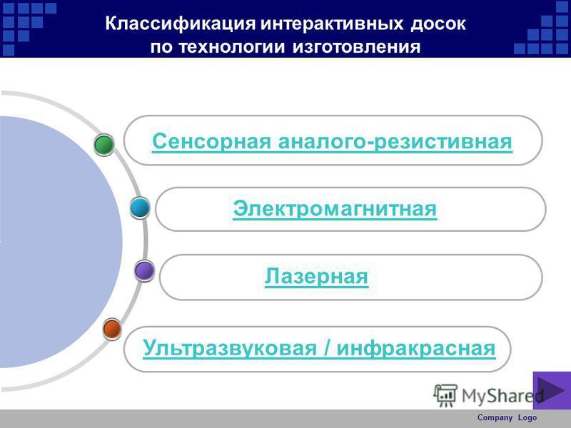 Company Logo Классификация интерактивных досок по технологии изготовления Сенсорная аналого-резистивная Электромагнитная Лазерная Ультразвуковая / инфракрасная