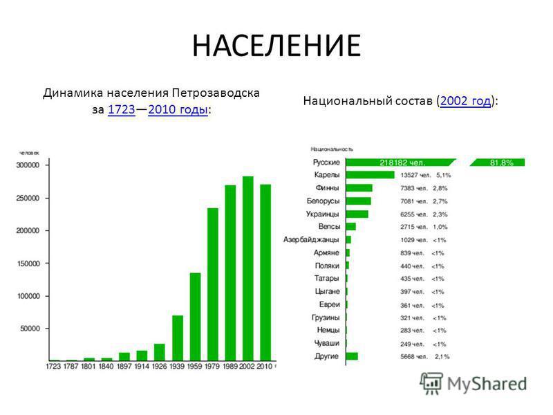 НАСЕЛЕНИЕ Динамика населения Петрозаводска за 17232010 годы:17232010 годы Национальный состав (2002 год):2002 год