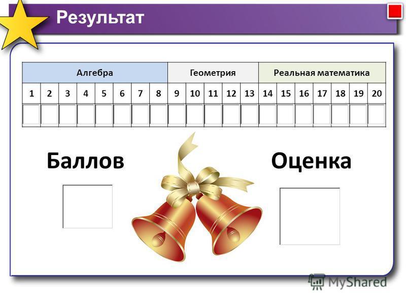 Результат Алгебра ГеометрияРеальная математика 1234567891011121314151617181920 Баллов Оценка