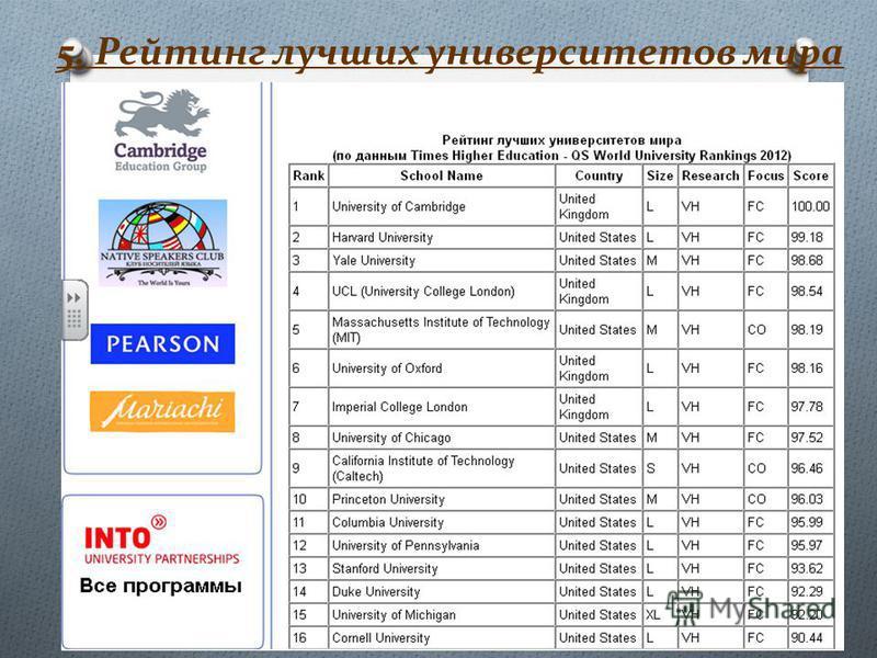 5. Рейтинг лучших университетов мира