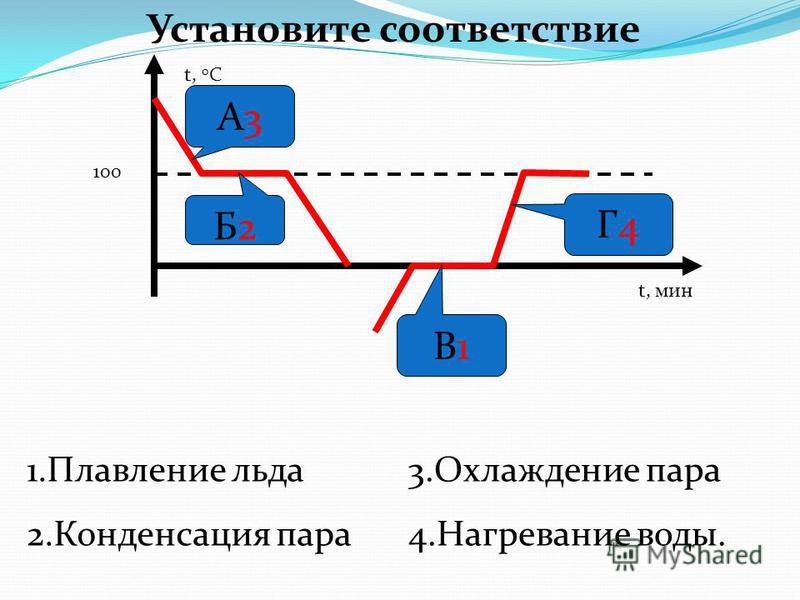 t, 0 C t, мин А3А3 Г4Г4 В1В1 Б2Б2 3. Охлаждение пара 4. Нагревание воды. 1. Плавление льда 2. Конденсация пара 100 Установите соответствие