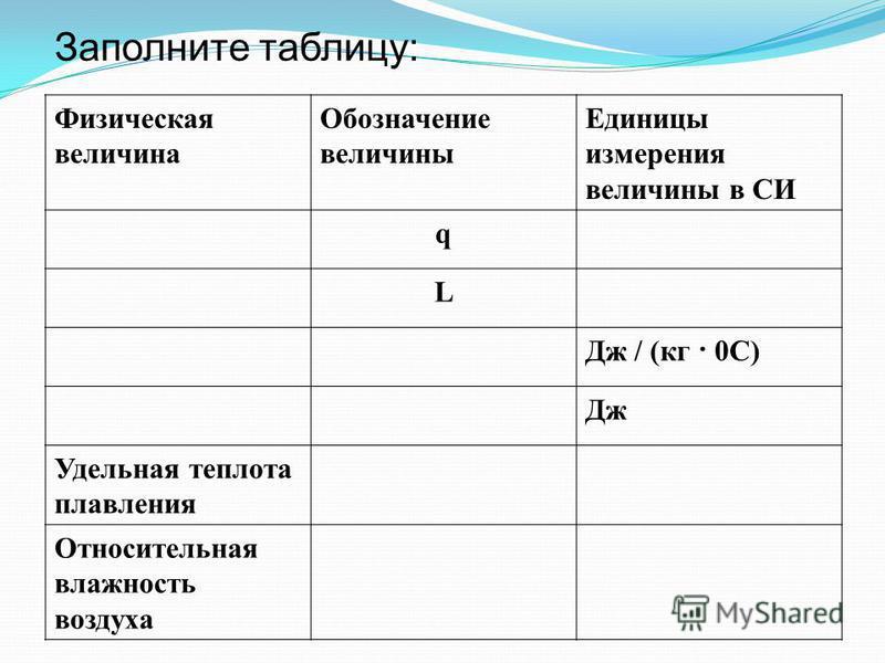 Физическая величина Обозначение величины Единицы измерения величины в СИ q L Дж / (кг · 0С) Дж Удельная теплота плавления Относительная влажность воздуха Заполните таблицу:
