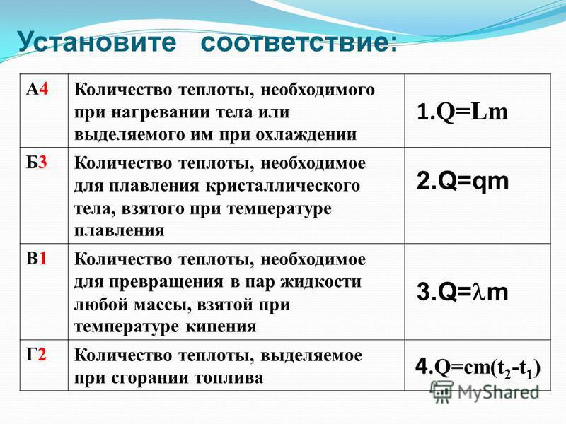 А4А4 Количество теплоты, необходимого при нагревании тела или выделяемого им при охлаждении 1. Q=Lm Б3Б3 Количество теплоты, необходимое для плавления кристаллического тела, взятого при температуре плавления 2.Q=qm В1В1 Количество теплоты, необходимо