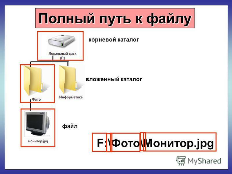 Полный путь к файлу корневой каталог файл F:\Фото\Монитор.jpg вложенный каталог