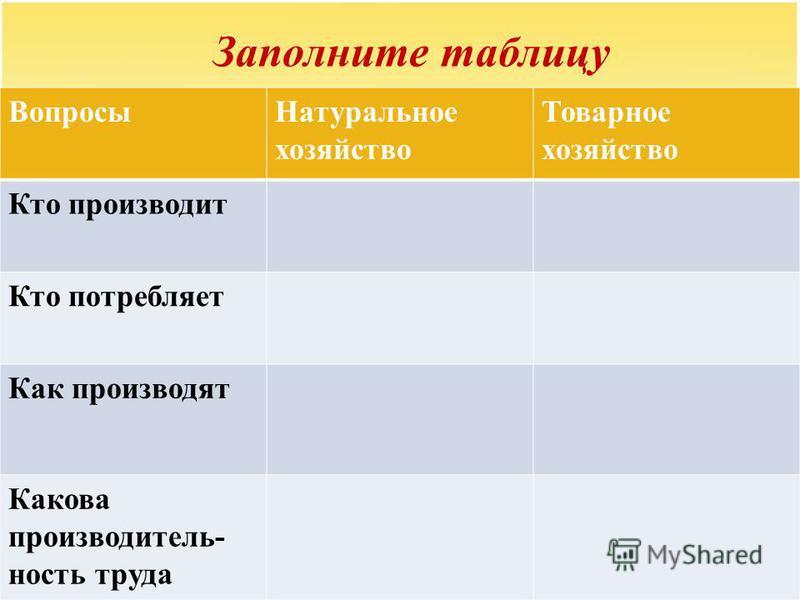Заполните таблицу Вопросы Натуральное хозяйство Товарное хозяйство Кто производит Кто потребляет Как производят Какова произвводитель- ность труда