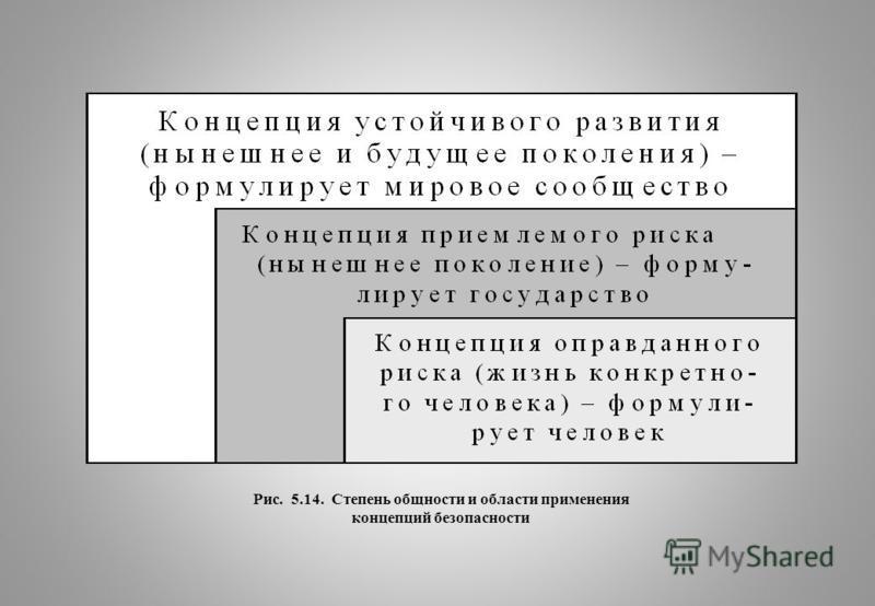 Рис. 5.14. Степень общности и области применения концепций безопасности