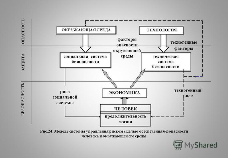 ОПАСНОСТЬ ЗАЩИТА БЕЗОПАСНОСТЬ ОКРУЖАЮЩАЯ СРЕДА ТЕХНОЛОГИЯ техническая система безопасности ЭКОНОМИКА ЧЕЛОВЕК продолжительность жизни факторы опасности окружающей среды техногенные факторы техногенный риск социальной системы социальная система безопас
