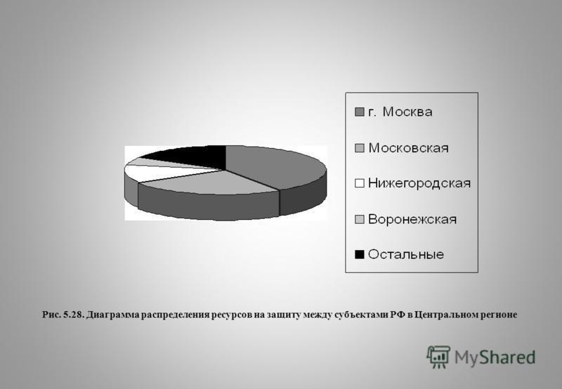 Рис. 5.28. Диаграмма распределения ресурсов на защиту между субъектами РФ в Центральном регионе