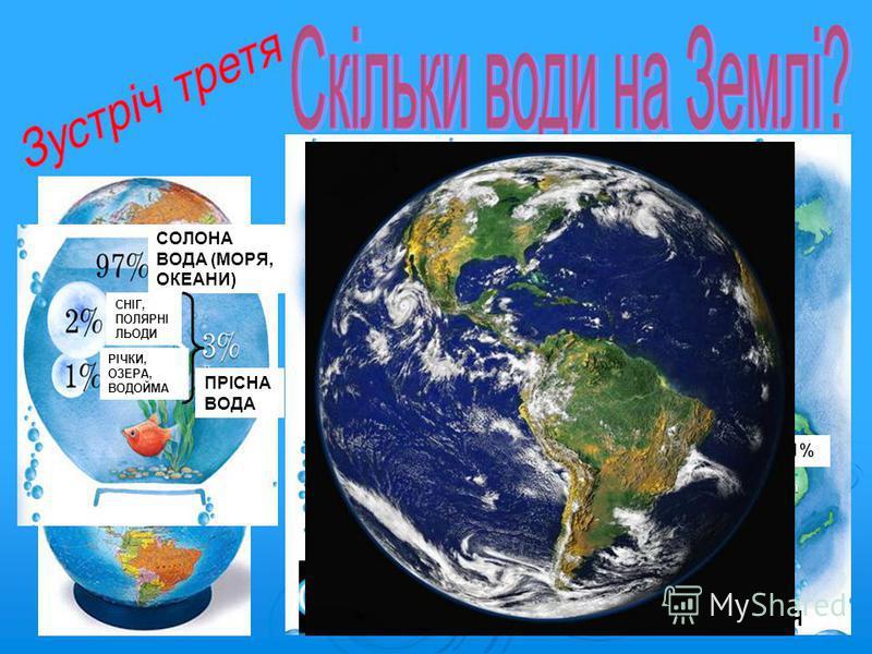 Північна Америка 8% 15% Південна Америка 11%13% Росія 25% 35% Європа 13% 8%8%60% 36% Азія Африка 5%5% 26% 6%6% Австралія 1%1% ПРОЦЕНТ ВИКОРИСТАНОЇ ВОДИ ПРОЦЕНТ НАСЕЛЕННЯ СОЛОНА ВОДА (МОРЯ, ОКЕАНИ) СНІГ, ПОЛЯРНІ ЛЬОДИ РІЧКИ, ОЗЕРА, ВОДОЙМА ПРІСНА ВОДА