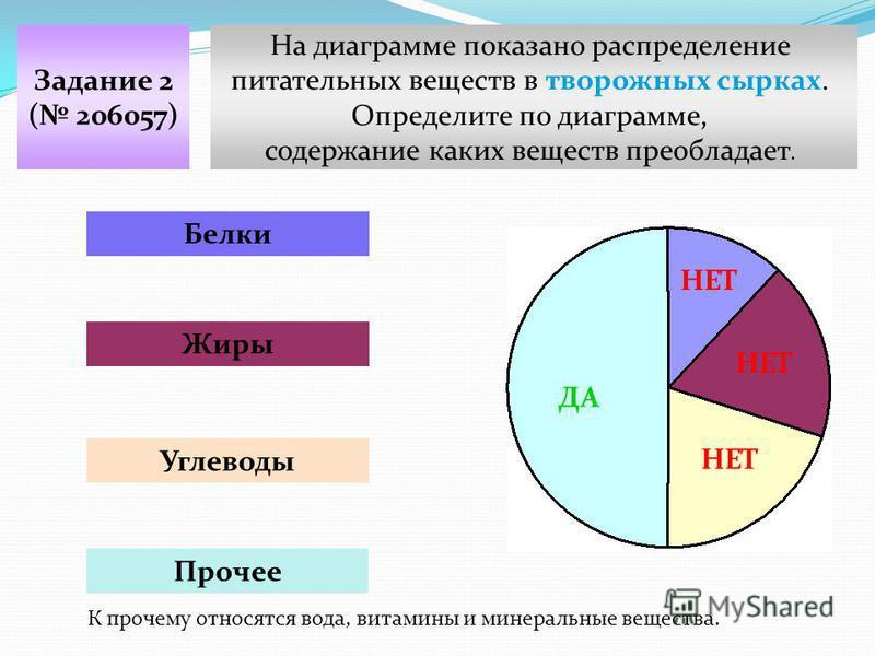 На диаграмме показано распределение питательных веществ в творожных сырках. Определите по диаграмме, содержание каких веществ преобладает. Задание 2 ( 206057) Белки Жиры Углеводы Прочее НЕТ ДА К прочему относятся вода, витамины и минеральные вещества