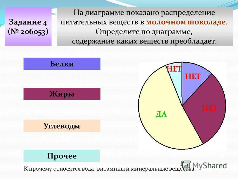 На диаграмме показано распределение питательных веществ в молочном шоколаде. Определите по диаграмме, содержание каких веществ преобладает. Задание 4 ( 206053) Белки Жиры Углеводы Прочее НЕТ ДА К прочему относятся вода, витамины и минеральные веществ