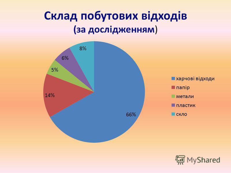 Статистика досліджень за тиждень Категорія відходів Маса, г.Загальна маса ПВ, г Масова частка % Метали550105155.5 Папір148014 Пластмаси6205.9 Скло8858.4 Харчові відходи 695066.25