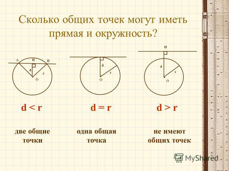 Сколько общих точек могут иметь прямая и окружность? d < rd = rd > r две общие точки одна общая точка не имеют общих точек