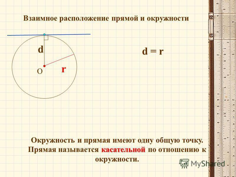Взаимное расположение прямой и окружности О d r d = r Окружность и прямая имеют одну общую точку. касательной Прямая называется касательной по отношению к окружности.