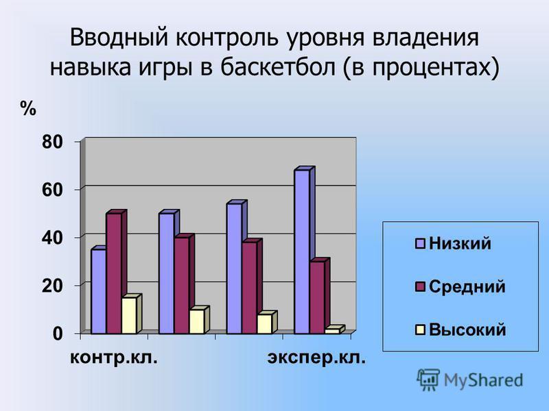Вводный контроль уровня владения навыка игры в баскетбол (в процентах)