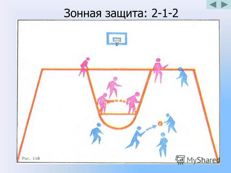Зонная защита: 2-1-2