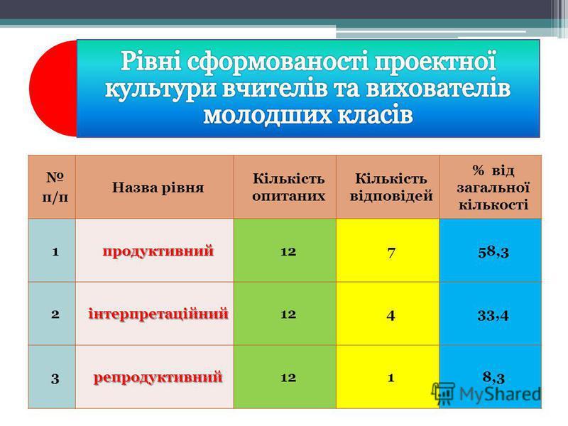 п/п Назва рівня Кількість опитаних Кількість відповідей % від загальної кількості 1продуктивний12758,3 2інтерпретаційний12433,4 3репродуктивний1218,3