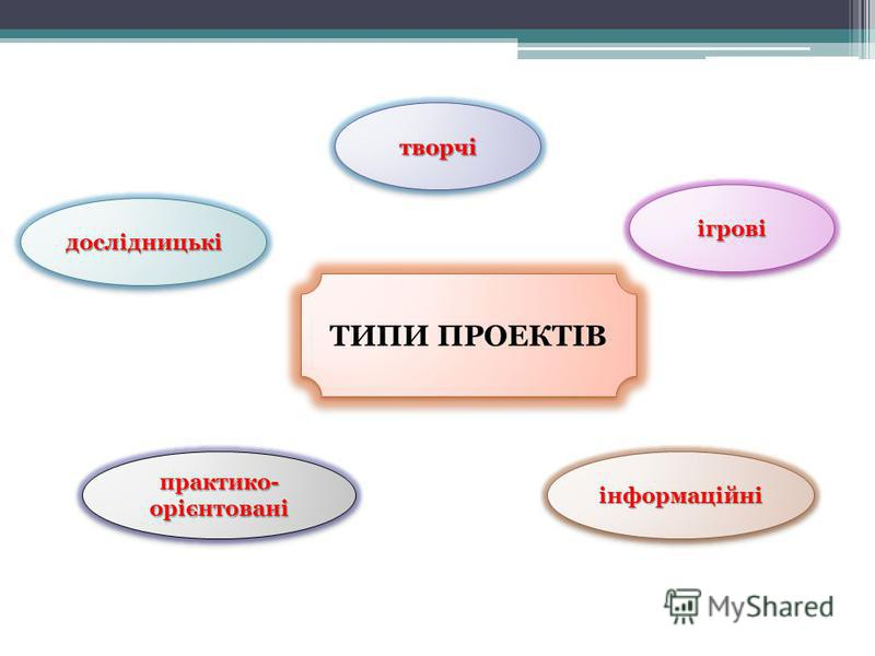 ТИПИ ПРОЕКТІВ дослідницькідослідницькі ігровіігрові інформаційніінформаційні практико- орієнтовані