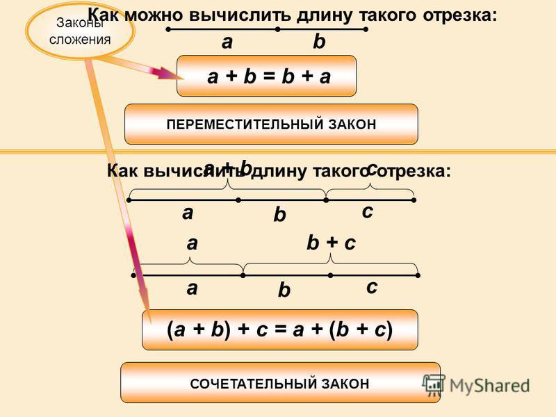 ab a + b = b + a a b c a b c a + bc b + ca (a + b) + c = a + (b + c) ПЕРЕМЕСТИТЕЛЬНЫЙ ЗАКОН СОЧЕТАТЕЛЬНЫЙ ЗАКОН Законы сложения Как можно вычислить длину такого отрезка: Как вычислить длину такого отрезка: