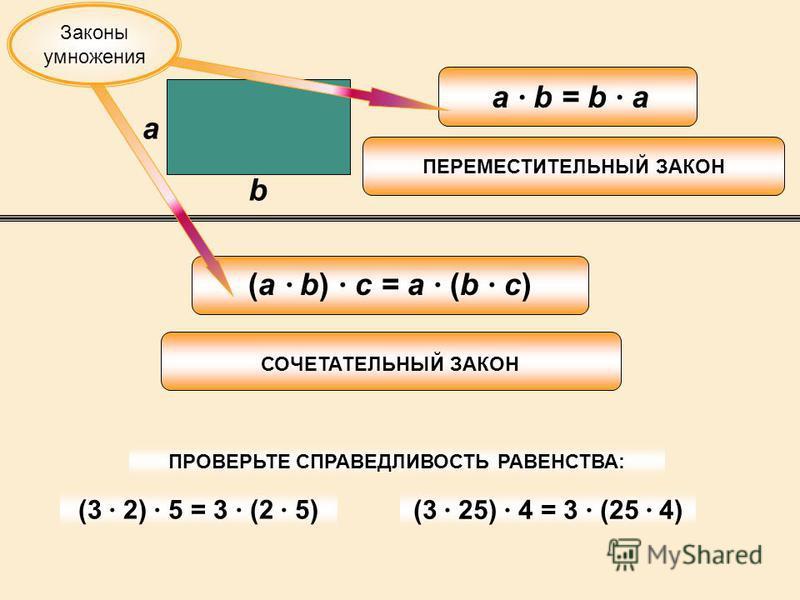 a b a · b = b · a (a · b) · c = a · (b · c) ПЕРЕМЕСТИТЕЛЬНЫЙ ЗАКОН СОЧЕТАТЕЛЬНЫЙ ЗАКОН (3 · 2) · 5 = 3 · (2 · 5) (3 · 25) · 4 = 3 · (25 · 4) ПРОВЕРЬТЕ СПРАВЕДЛИВОСТЬ РАВЕНСТВА: Законы умножения