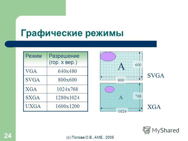 (с) Попова О.В., AME, 2005 23 Графический контроллер (видеокарта/ видеоплата/ графический адаптер) Разрешающая способность - способность видеокарты разместить на экране определенное количество точек, из которых состоит изображение. Чем больше точек б