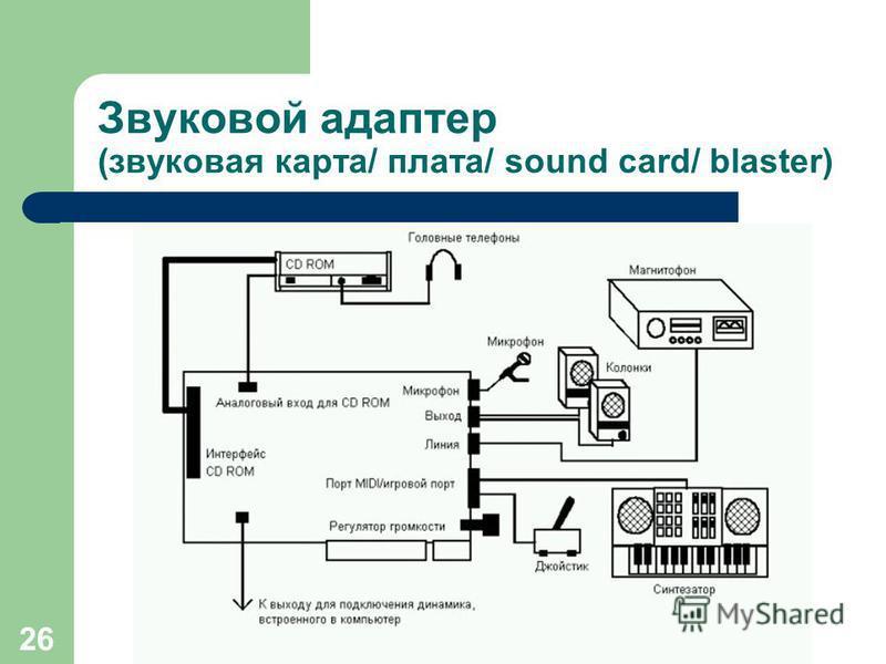 (с) Попова О.В., AME, 2005 25 Звуковой адаптер (звуковая карта/ плата/ sound card) Слоты ISA (8MHz/ 16bit/ устаревшие) Слоты РСI (33MHz/ 32bit/ современные) Разрядность записи звука и динамический диапазон – разница между самым тихим и самым громким