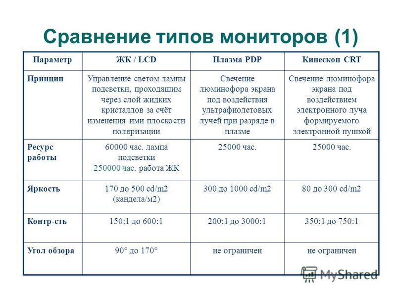 (с) Попова О.В., AME, 2005 47 Плазменные панели (PDP - Plasma Display Panel ) Сферы применения Высококачественные видеосистемы большого формата. Прекрасно подходят для просмотра DVD или телевидения высокого разрешения. Позиционируются на high-end сек