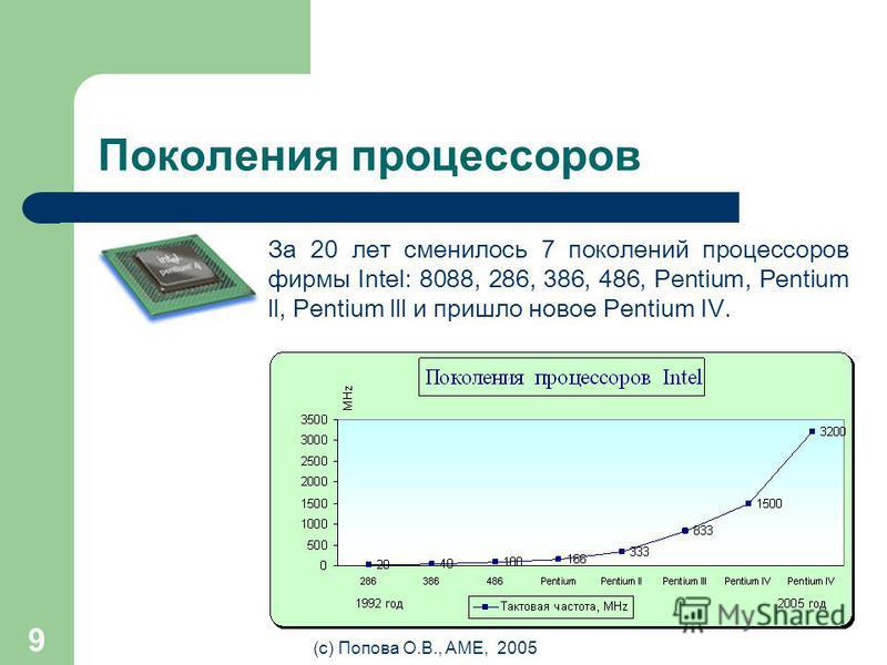 (с) Попова О.В., AME, 2005 8 Процессор (CPU) Процессор - мозг компьютера Тактовая частота = количество элементарных операций (тактов) за 1 секунду [Hz, MHz, GHz] Основные производители: Intel, Cyrix, AMD Cooler – вентилятор для охлаждения процессора.