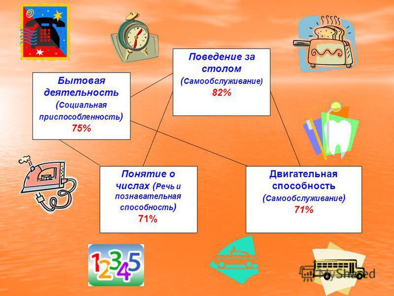 Поведение за столом ( Самообслуживание) 82% Понятие о числах ( Речь и познавательная способность ) 71% Двигательная способность ( Самообслуживание ) 71% Бытовая деятельность ( Cоциальная приспособленность ) 75%