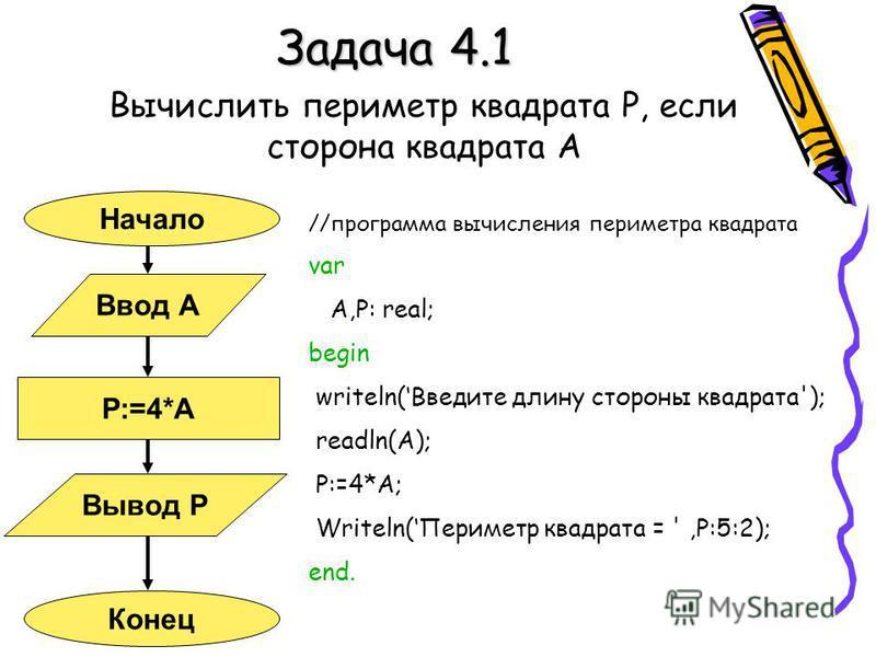 Задача 4.1 Вычислить периметр квадрата Р, если сторона квадрата А Начало Конец Ввод А Вывод Р Р:=4*А //программа вычисления периметра квадрата var A,P: real; begin writeln(Введите длину стороны квадрата'); readln(A); P:=4*A; Writeln(Периметр квадрата