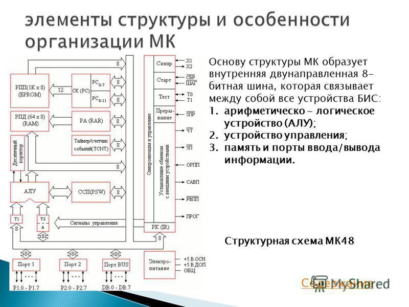 Основу структуры МК образует внутренняя двунаправленная 8- битная шина, которая связывает между собой все устройства БИС: 1. арифметическо - логичешское устройство (АЛУ); 2. устройство управления; 3. память и порты ввода/вывода информации. Структурна