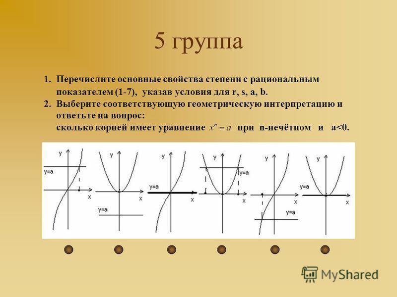 5 группа 1. Перечислите основные свойства степени с рациональным показателем (1-7), указав условия для r, s, a, b. 2. Выберите соответствующую геометрическую интерпретацию и ответьте на вопрос: сколько корней имеет уравнение при n-нечётном и а<0.