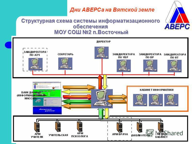 Структурная схема системы информатизационного обеспечения МОУ СОШ 2 п.Восточный Дни АВЕРСа на Вятской земле