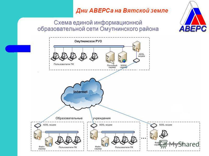Схема единой информационной образовательной сети Омутнинского района Дни АВЕРСа на Вятской земле