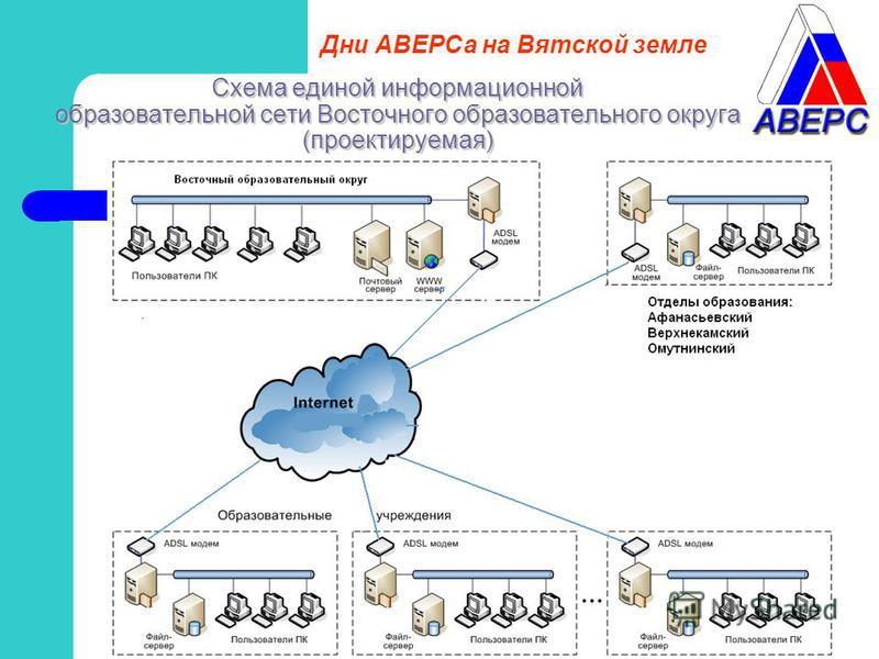 Схема единой информационной образовательной сети Восточного образовательного округа (проектируемая) Дни АВЕРСа на Вятской земле
