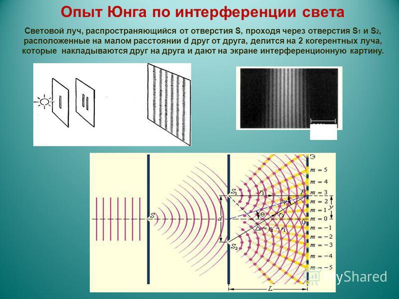 Опыт Юнга по интерференции света Световой луч, распространяющийся от отверстия S, проходя через отверстия S 1 и S 2, расположенные на малом расстоянии d друг от друга, делится на 2 когерентных луча, которые накладываются друг на друга и дают на экран